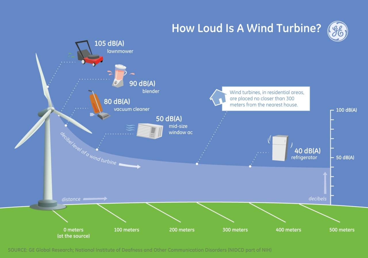 GE_wind_turbine_sound.jpg