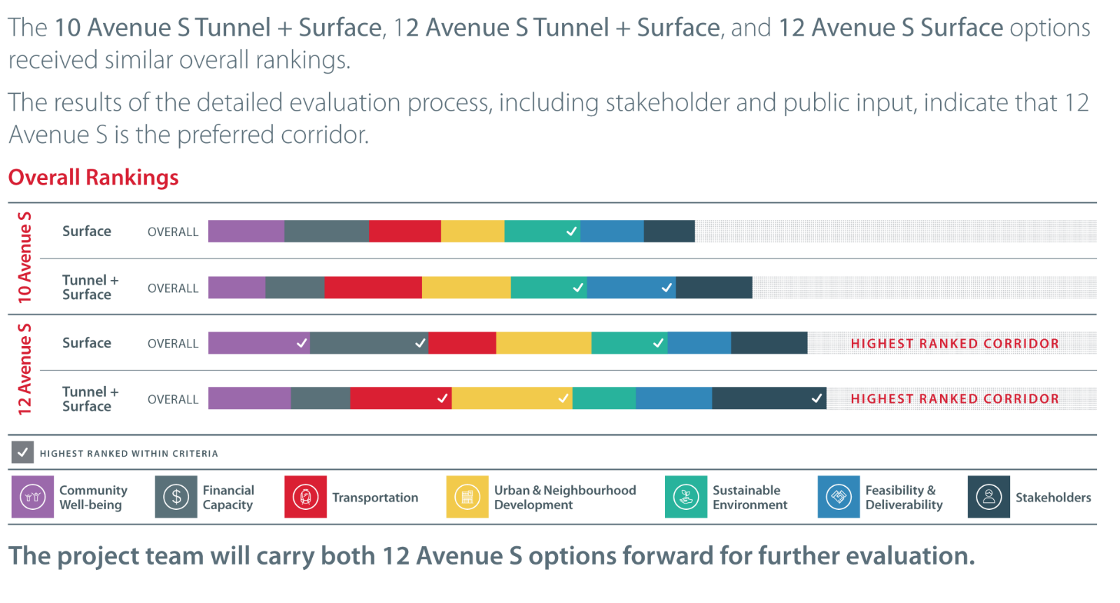 Beltline_Option_Evaluation_Results.png