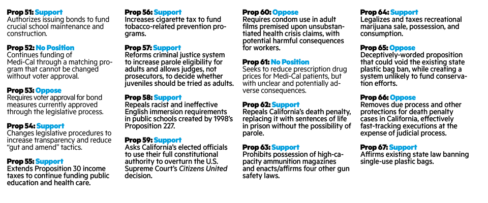 Summary of the Propositions