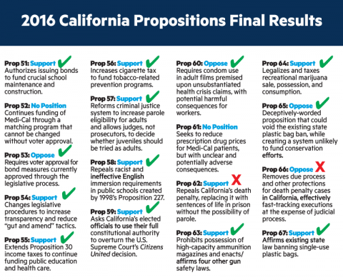 2016 California Propositions Final Results