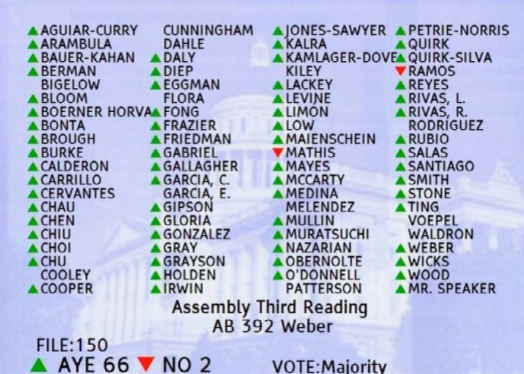 Final vote for AB 392 in the California State Assembly.