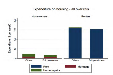 Housing_costs_-_Over_65.PNG