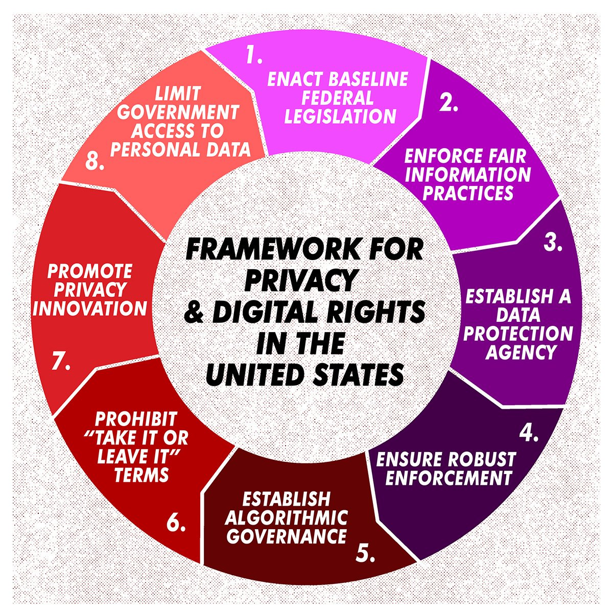 c4cabdc1f543d5 Stop Algorithmic Bias  Turn Two Frameworks into Fair and Just Federal  Privacy Law