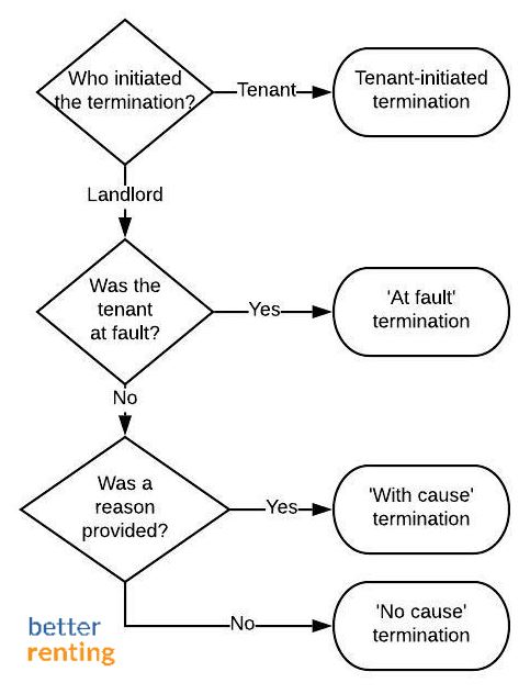 A flowchart exploring how leases end in Australia