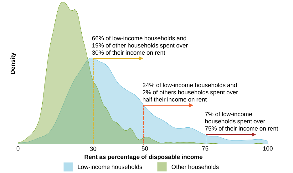 A graph showing the proportion of their income that low income renters spend on rent.