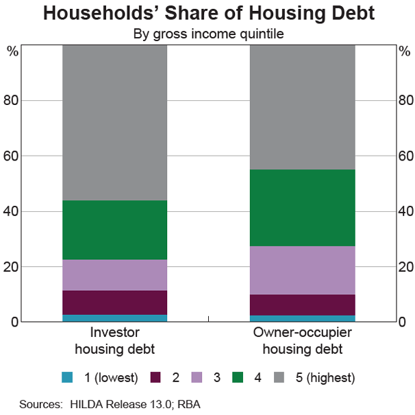 A graph showing the distribution of investment debt relative to income quintiles