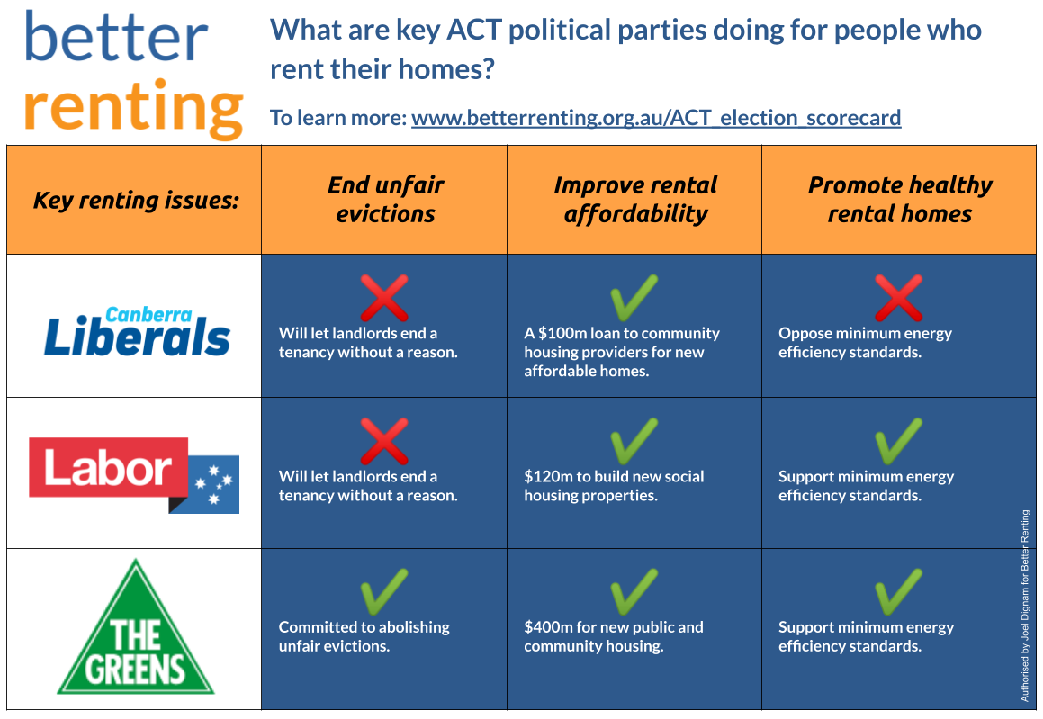 Our scorecard on rental policies for the ACT election