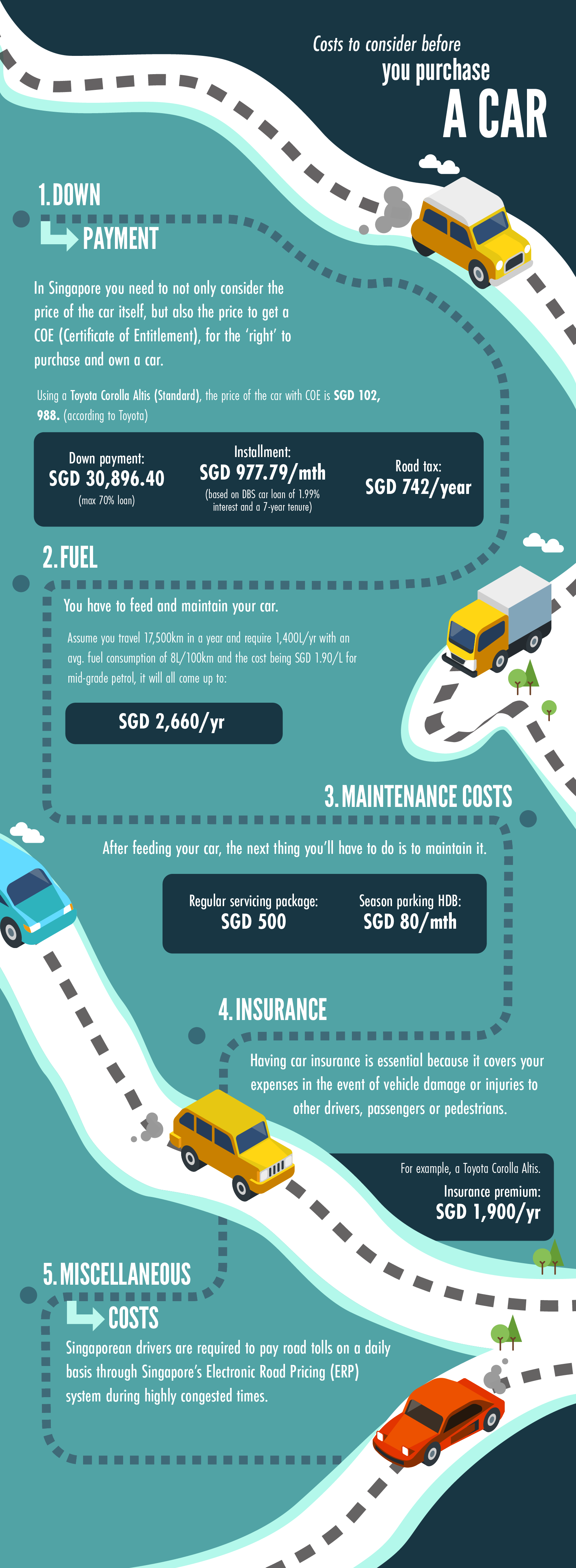19 000 Per Year To Own A Car In Singapore Here S The Cost