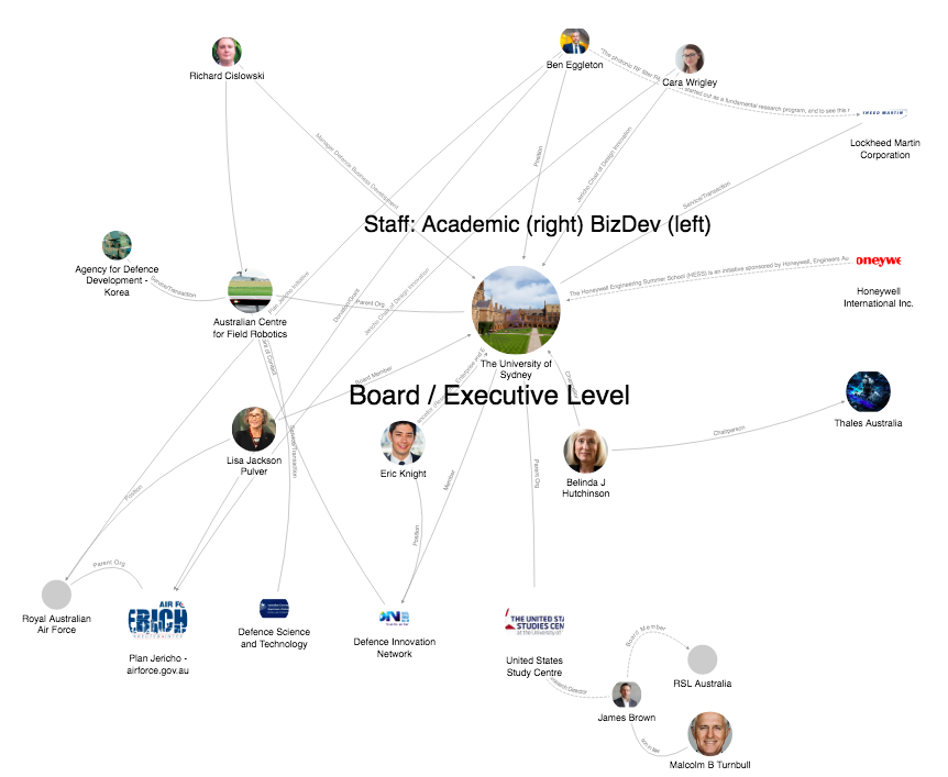 University of Sydney political connections