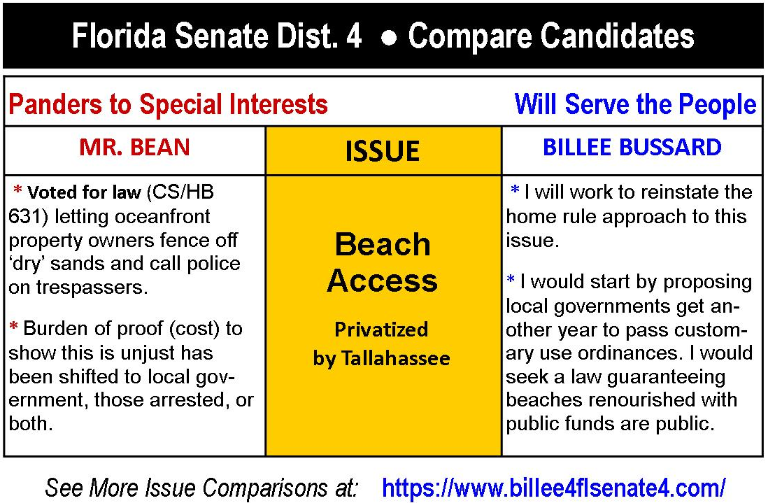 Compare Candidates - Issue - Beach Access