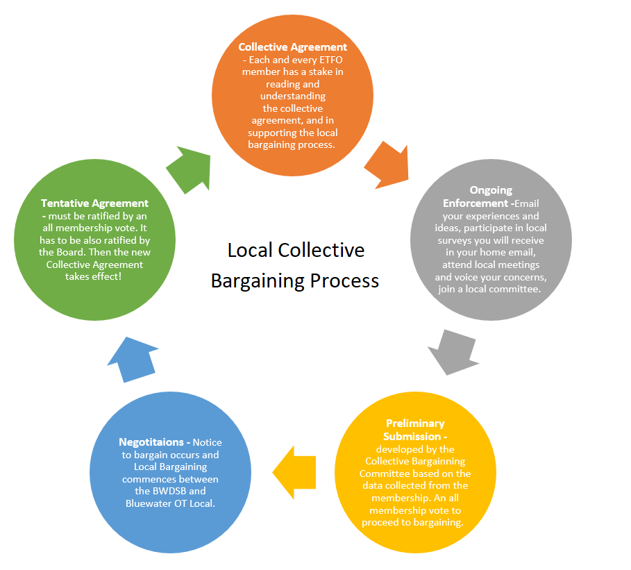 Local Collective Bargaining Process