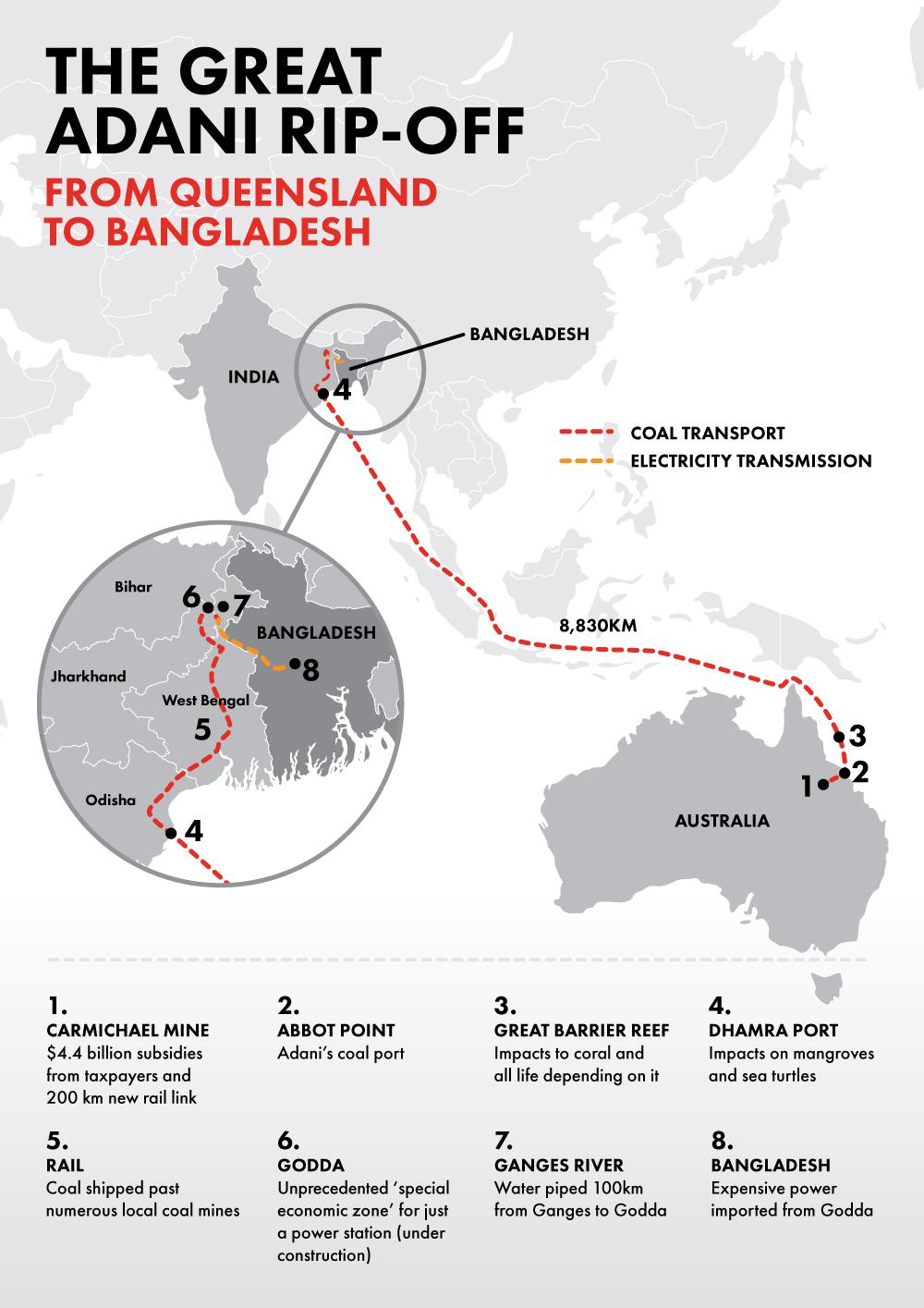 Adani's 'preposterous' plan for Carmichael coal - from Queensland to Bangladesh via India.