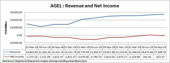 Chart of AGEL's revenue and net income