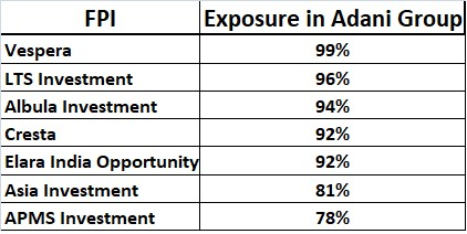 Foreign Portfolio Investors in AGEL and their exposure to the Adani Group generally