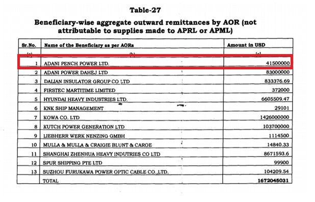 DRI Table showing Adani locked into using Chinese equipment for the Pench coal-fired plant.