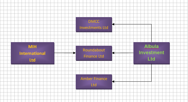 Structure and corporate links of Adani Group investor Albula