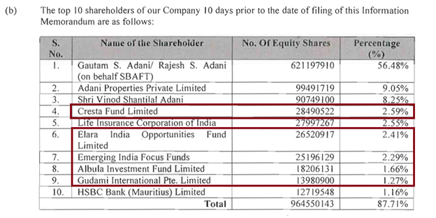 Investors in Adani Transmission Ltd, before listing in 2015