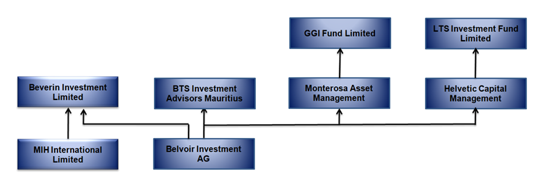 Structure and corporate links of Adani Group investor LTS