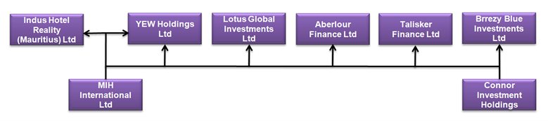 Structure and corporate links of Adani Group investor Lotus