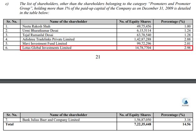 Adani Enterprises Ltd filing of 2010