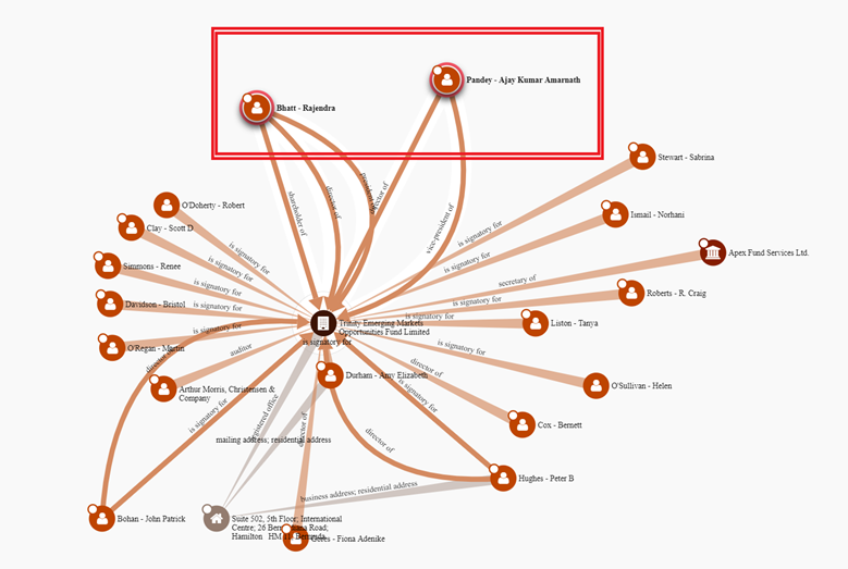 Figure 8. Paradise Papers diagram of entities connected to Trinity Emerging Markets Opportunities Fund Limited (TEMOFL)