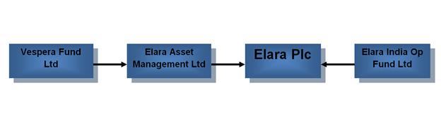 Figure 9. Inter-relationship of Vespera and Elara