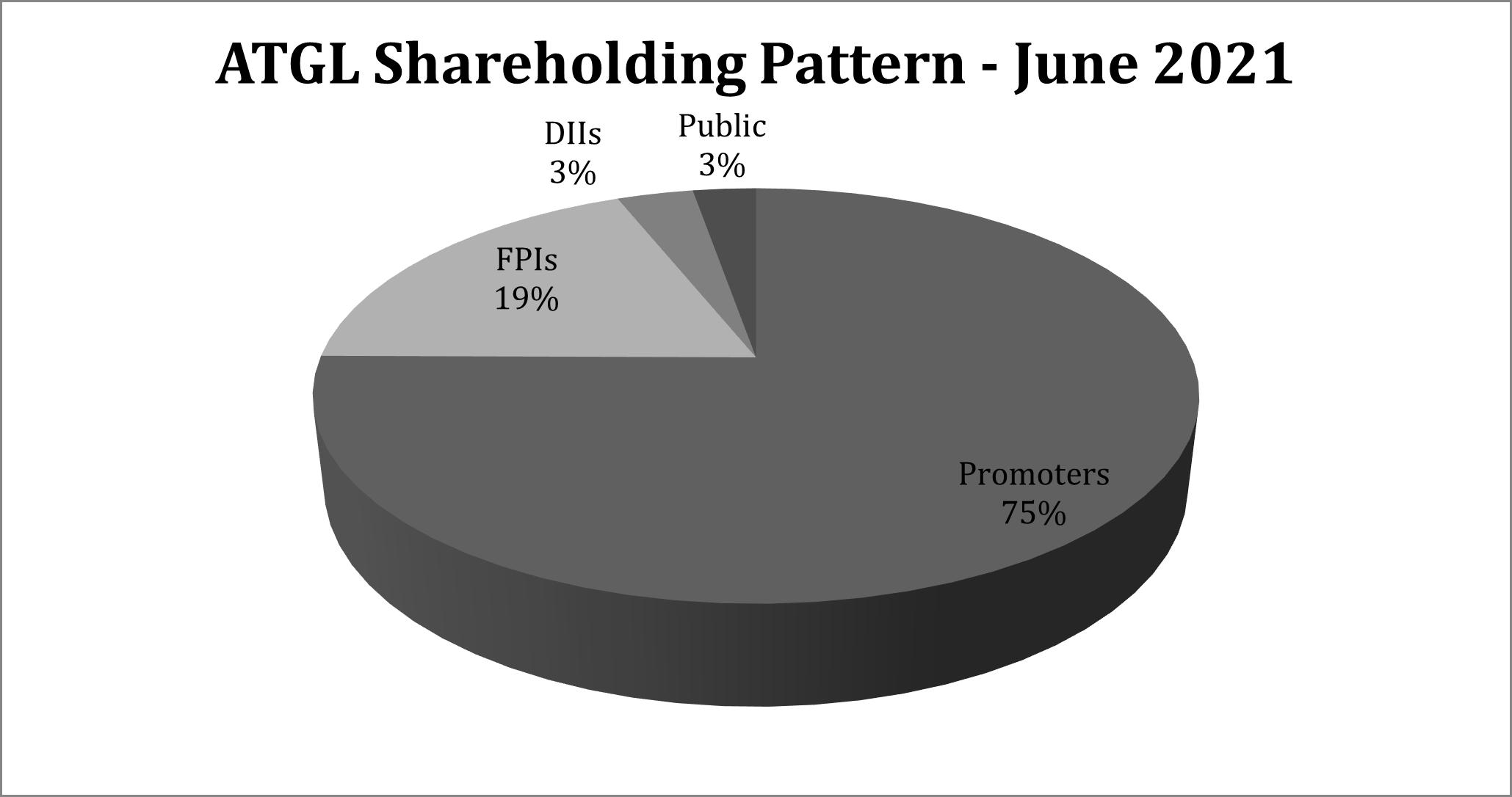 Figure 12. ATGL shareholding pattern, 30 June 2021.