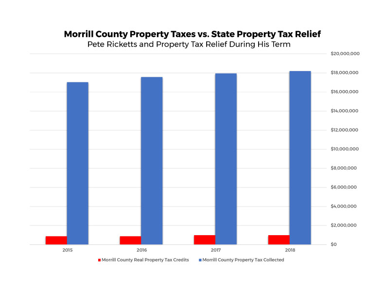 Morrill County Property Taxes Bar Chart