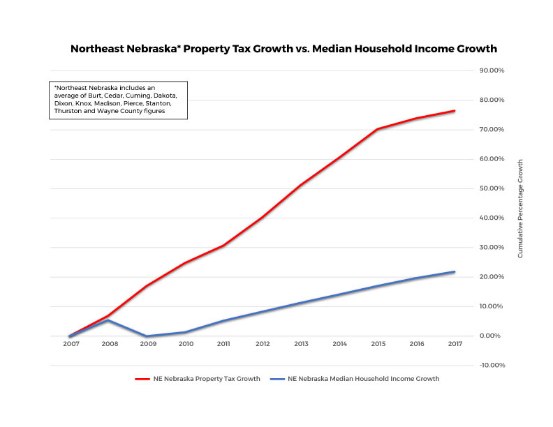 NE Nebraska Property Tax