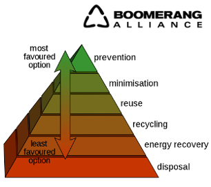 WasteHierarchy_thumbnail.png
