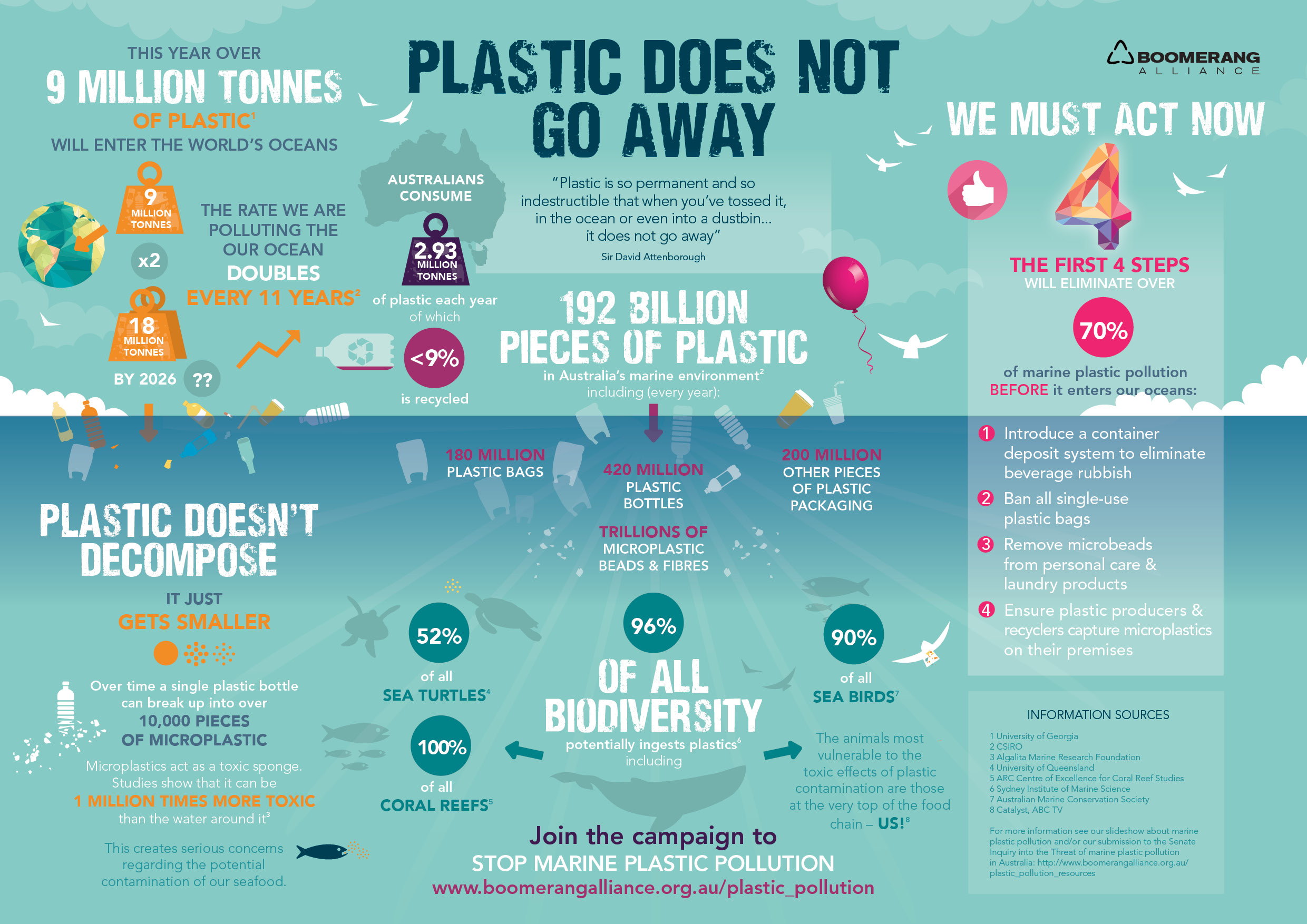 Plastic does not go Away • Plastic Free July | ecogreenlove
