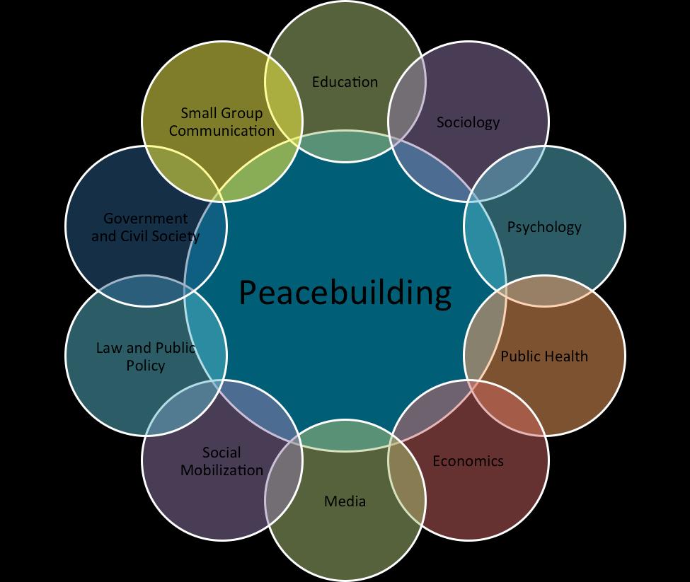 mandalla_peacebuilding.png