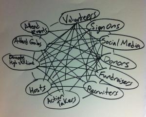 connecting the matrix