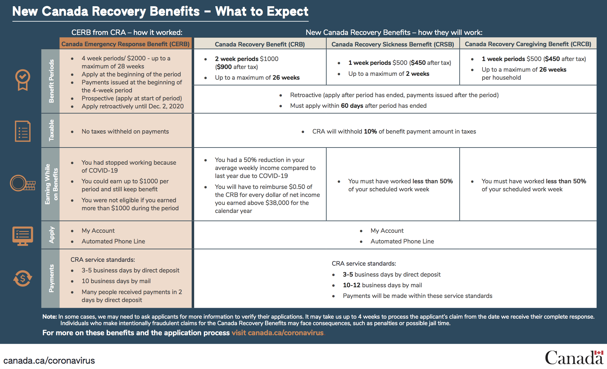 New Benefits - What to Expect