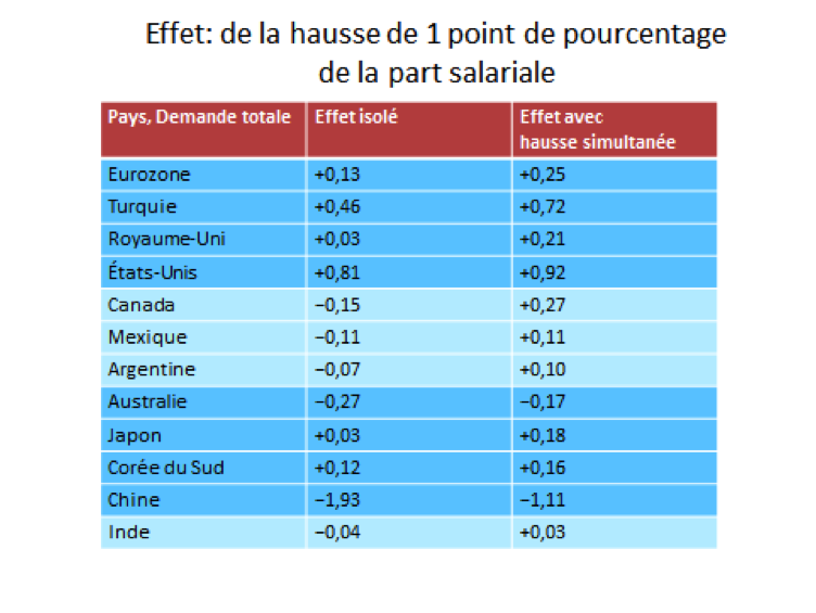 Lavoie wages table