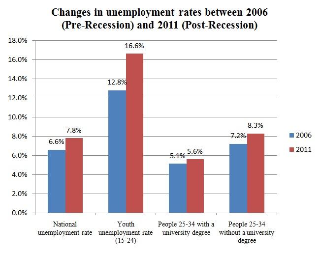 University degrees cushion recent grads against unemployment ...