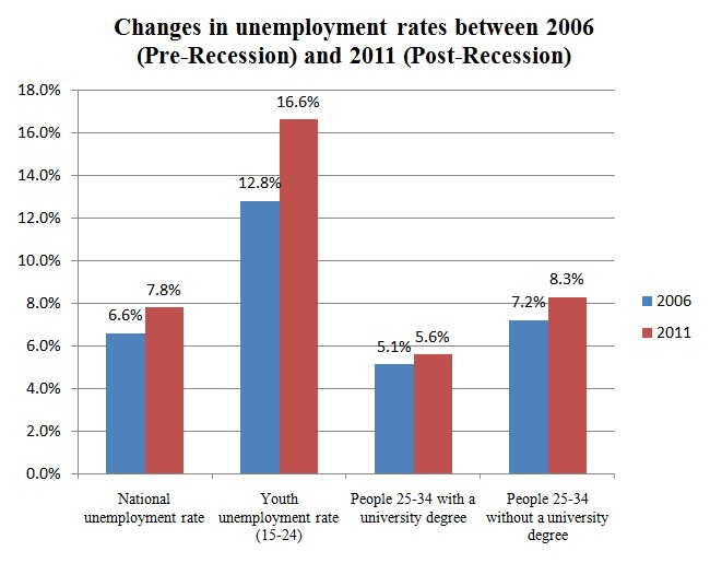 chart-_unemployment_among_young_people.jpg