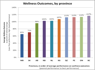 Wellness Outcomes