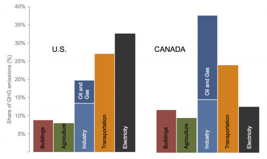 Chart showing Canada and US emissions by sector