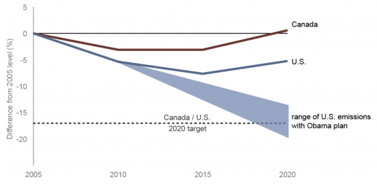 Graph showing Canada and US progress to 2020 targets