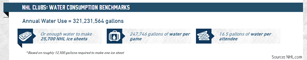 4nhl-water-consumption.png