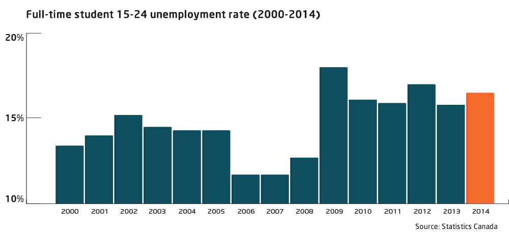 student-unemployment-20002014.png
