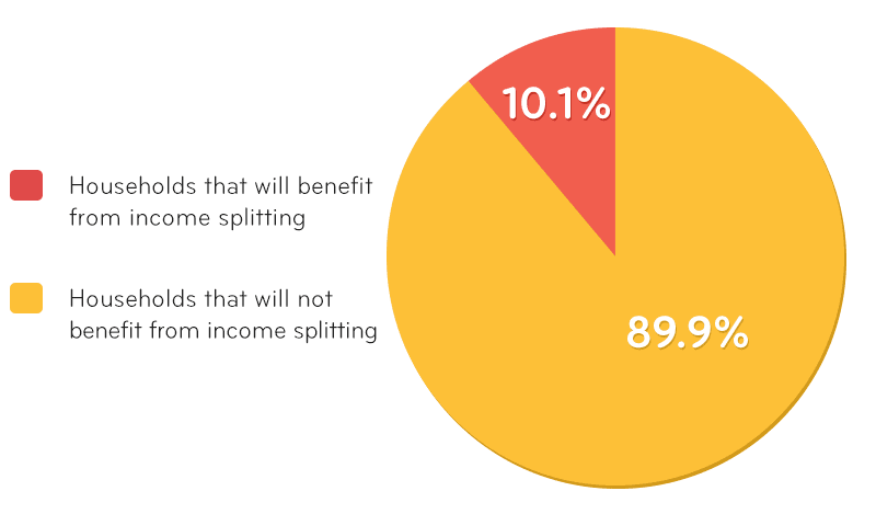 income-splitting-households-benefits_0.png