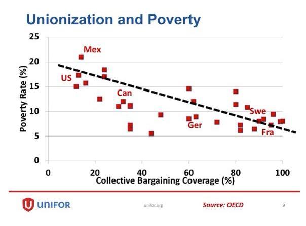 unions-poverty.jpg