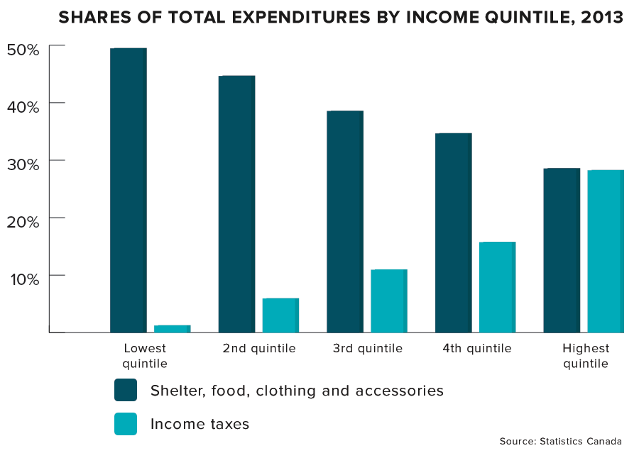 expenditures-by-quintile.png