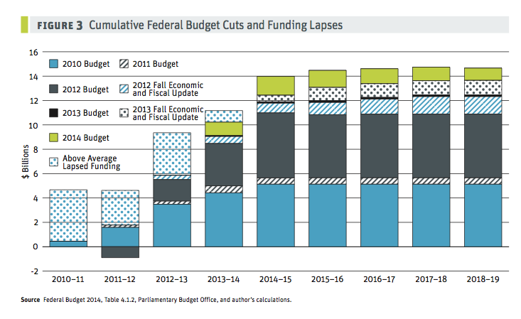 fed_budget_cuts_and_funding_lapses.web.png