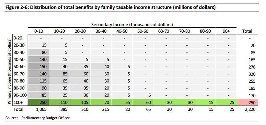pbo-incomesplitting-distribution-of-benefits.png
