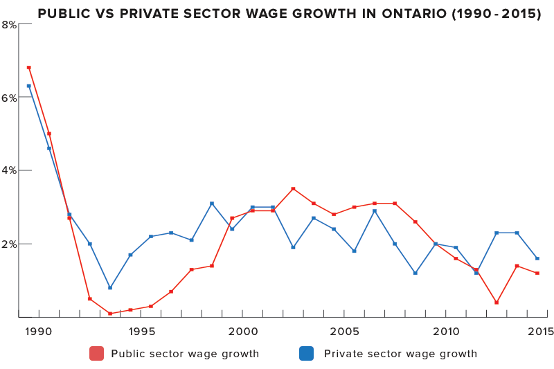 ontario-publicprivate-wagegrowth.png