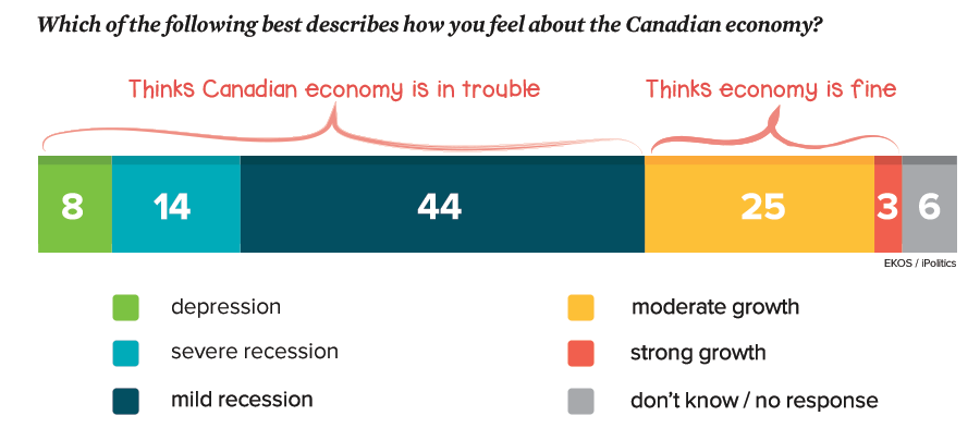 canadianeconomy-finenotfine-poll_1.png