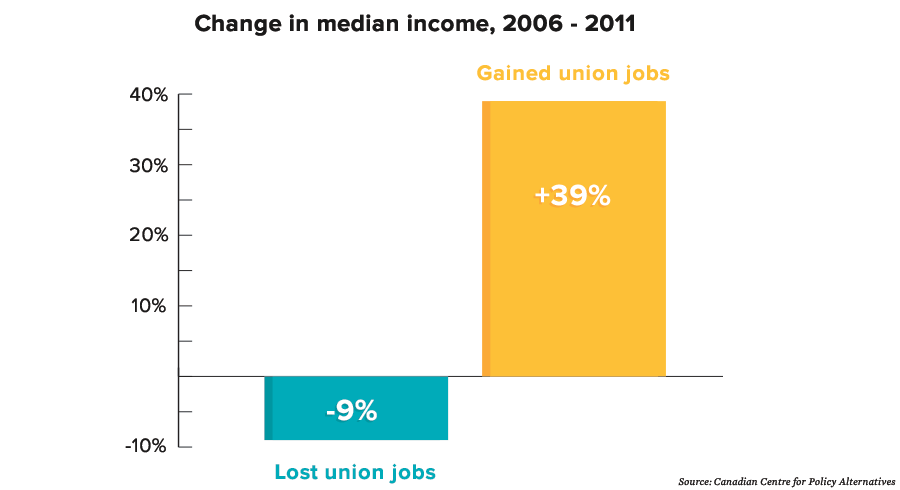 union-nonunion-medianincome.png
